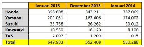 penjualan-motor-januari-2014-2