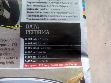data-performa-yamaha-new-yzf-r15-racelogic
