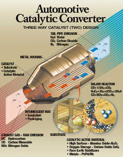 automotivecatalyticconverter