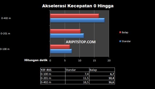 DATA R15 KECEPATAN