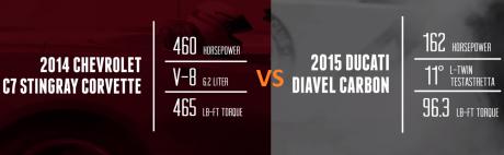 Ducati Diavel vs 2014 Chevy Corvette  (1)