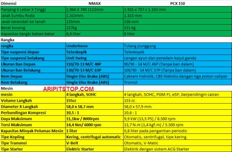 SPESIKASI NMAX VS PCX 1