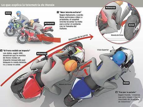 Gambar Tendangan Rossi Yang Diambil Dari Data Telemetri Honda