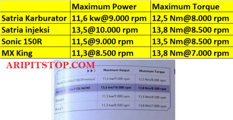 KOMPARASI POWER SATRIA INJEKSI VS MX KING VS SONIC