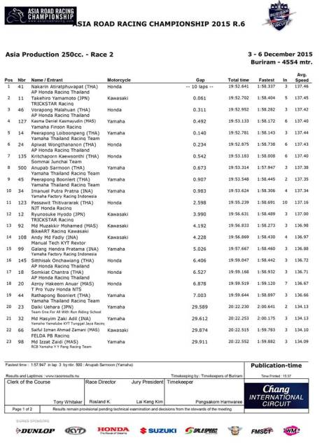 RACE 2 AP250