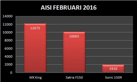 AISI FEBRUARI 2016