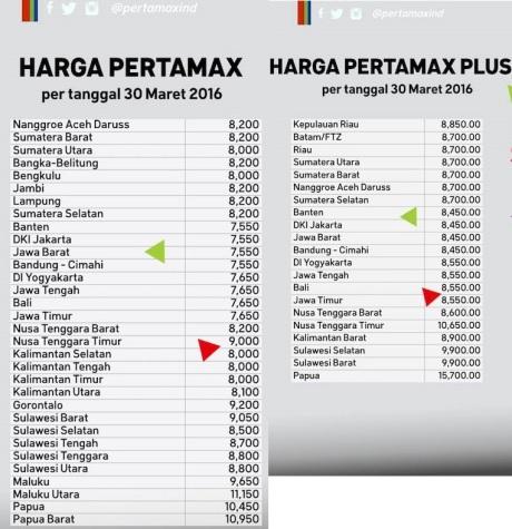 harga BBM APRIL 2016 (2)