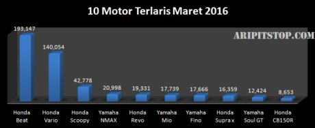 10 motor terlaris maret 2016