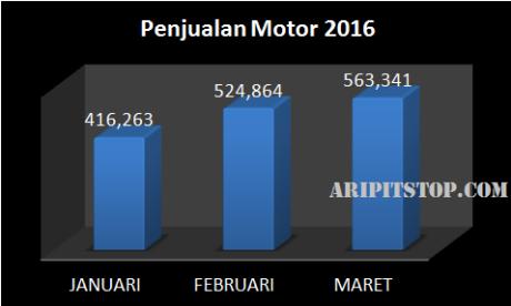 penjualan motor 2016