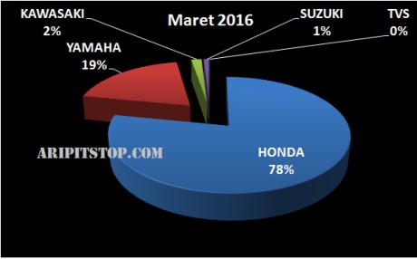 PENJUALAN MOTOR MARET 2016