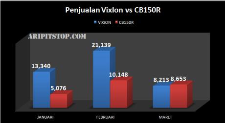 PENJUALAN VIXION VS CB150R